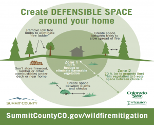 Wildfire Protection Plan for your Colorado Mountain Home
